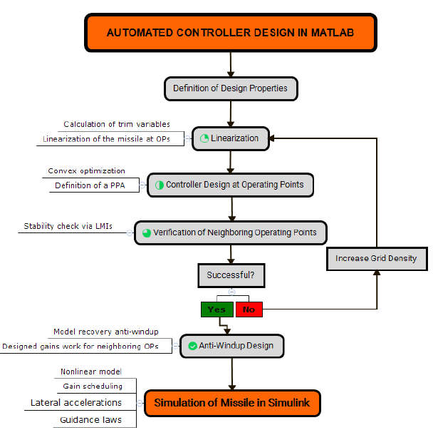 Figure 3.1: Flow chart of the whole automation process