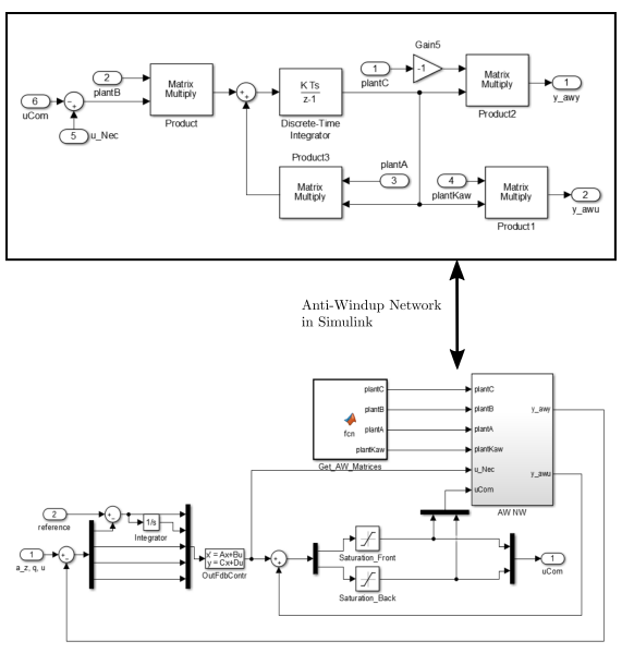 Figure 3.17: Realization of a model recovery anti-windup network in Simulink