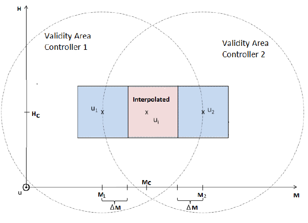Figure 3.13: Example of the meaning of the validity areas of the controllers