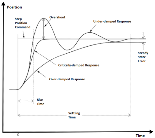 Figure 4.1: Step responses of an arbitrary system