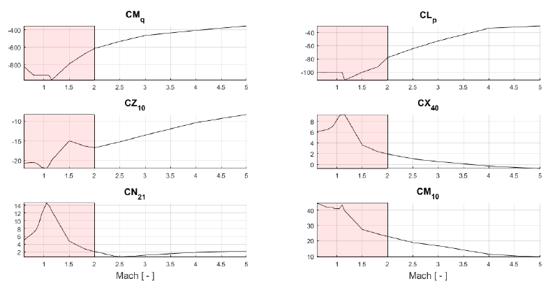Figure 4.2: Derivatives as a function of Mach number. The light red marked patch illustrated the critical region