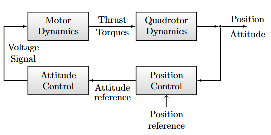Figure 2. Outline of control system used for automatic control of quadrotor movement