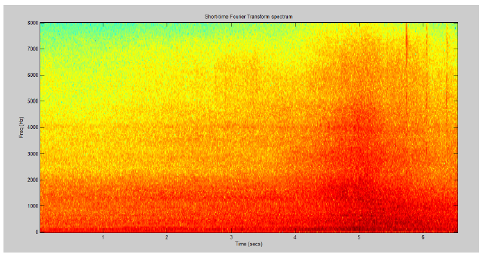 Figure 2-10: Frequency Energy Spectrum Variation vs. Time of Vehicle Approaching Sound Sample