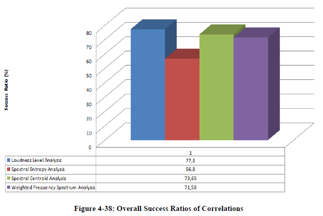 Figure 4-38: Overall Success Ratios of Correlations