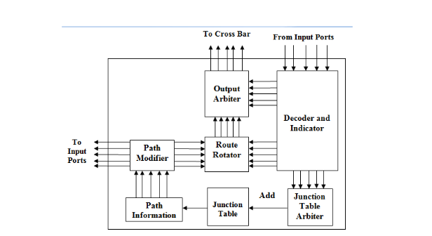 Figure 4 - 13. Arbitration and control unit in a junction - based router