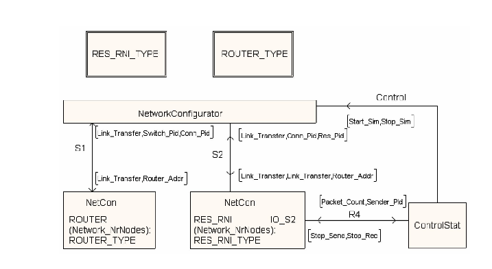 Figure 5 - 1. Top level system description of simulator in SDL