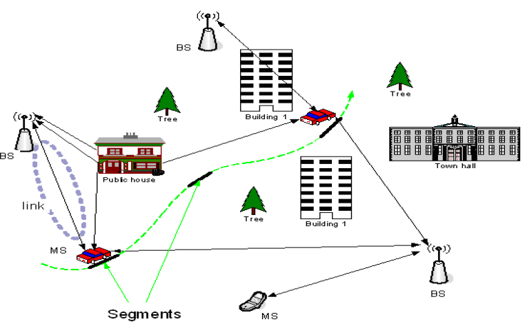 Figure 2.1.2 The Network layout for one radio link for WINNER model