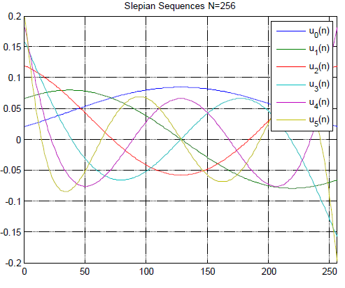 Figure 4.2 Slepian sequences [ ] i u m for block length N = 256, D´ = 3 and Dmax v = 0.0039