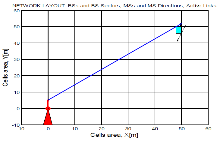 Figure 6.1 BS, MS, active link and direction of the MS