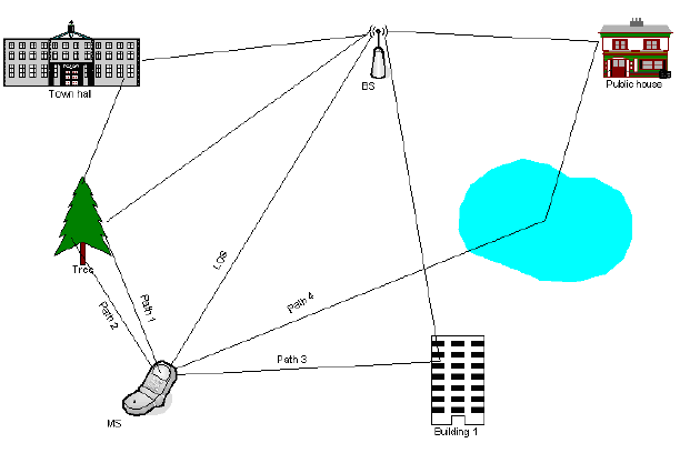 Figure 2.1.1 Multipath propagation phenomena of the signal from the transmitter (BS) to the receiver (MS)