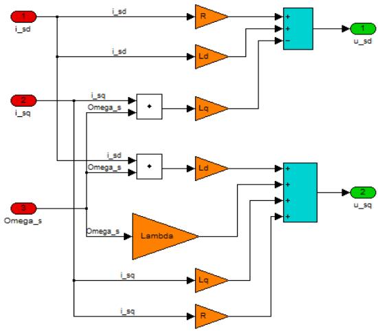 Figure 48 Feed forward controller internally