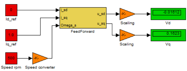 Figure 49 Feed forward controller