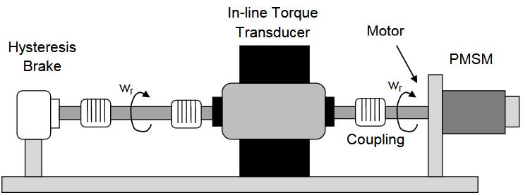 Figure 50 Mechatronic test bench