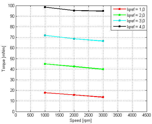 Figure 79 Torque/speed profile for motor one at different currents