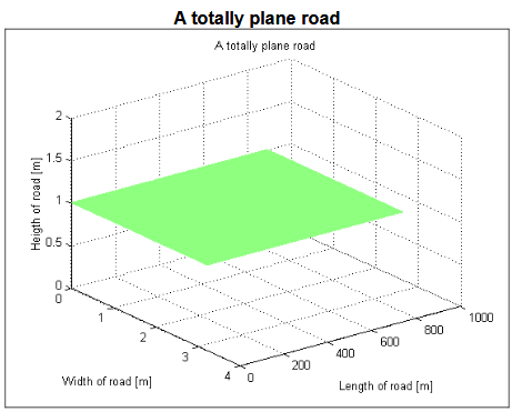 Figure 4.1. Example of a totally plane road with equal heights at 1 m