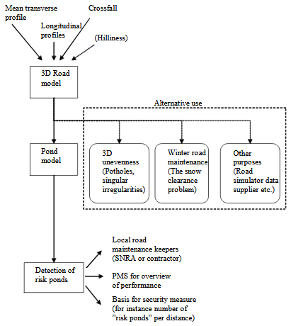 Figure 5.1. Flow chart showing the main steps in the progress of the work, some alternative fields of application for the road model, and for whom and what purposes the pond model may be of interest