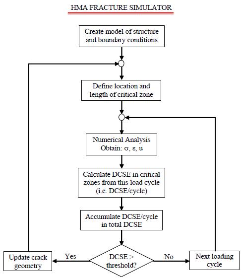 Figure 5. Flowchart of the HMA Fracture Simulator (Birgisson et al., 2007)