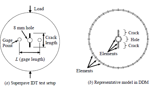 Figure 8. Superpave IDT Test with a Vertical Crack and Its Representative DD Model (Birgisson et al., 2007)