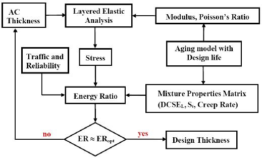 Figure 14. Level 3 M-E Design Flowchart for Top-Down Cracking (Birgisson et al., 2004)