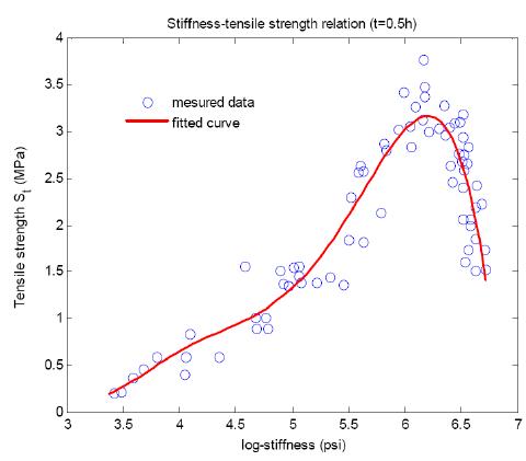 Figure 15. Relation between Mix Stiffness and Tensile Strength (Birgisson et al., 2004)