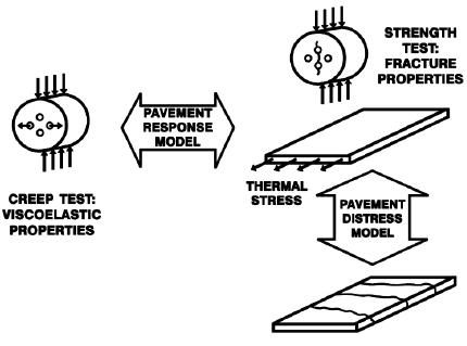 Figure 19. Materials Characterization with the IDT (Witczak et al., 2000)