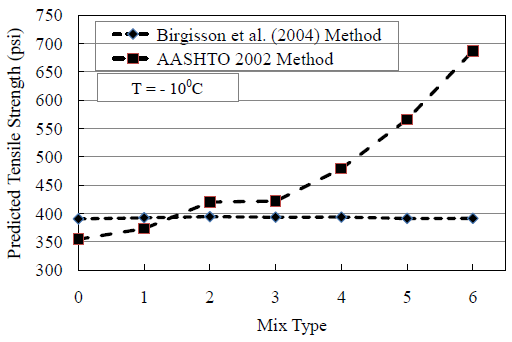 Figure 40. Comparison of Tensile Strength Using Two Methods at -100C