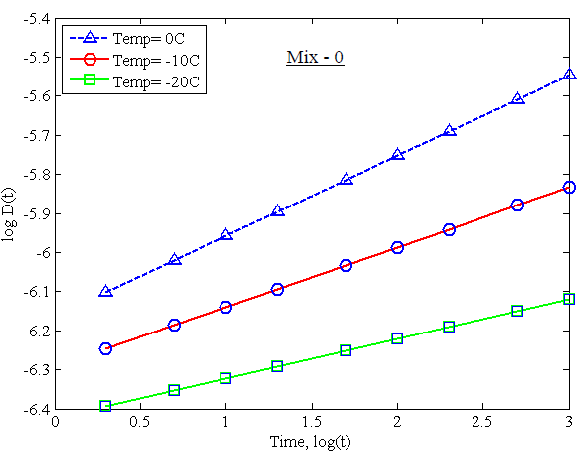 Figure 23. Different Creep Compliance Data at Various Temperatures for Mix-0