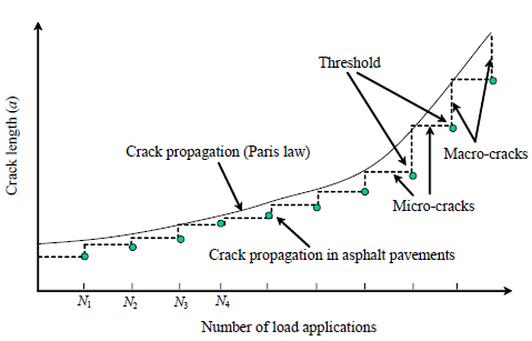 Figure 2. Illustration of Crack Propagation in Asphalt Mixtures (Birgisson et al., 2007)