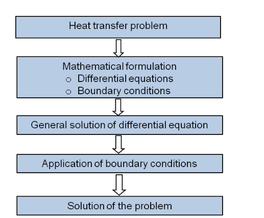 Figure 2.1: General steps in a Heat transfer  problem