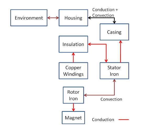 Figure 4.3:  Schematic modeling of Electric motor