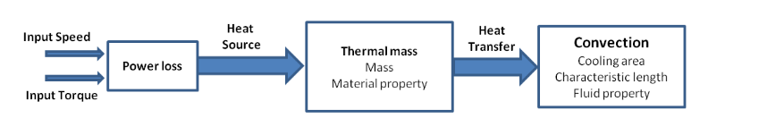 Figure 4.9: Schematic thermal  model in AMESim