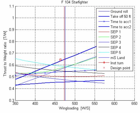 Fig 3.1 Sizing diagram