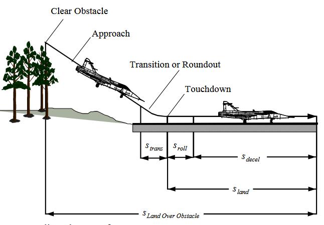 Fig 3.2 Landing phase