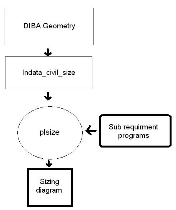 Fig 4.1 program structure