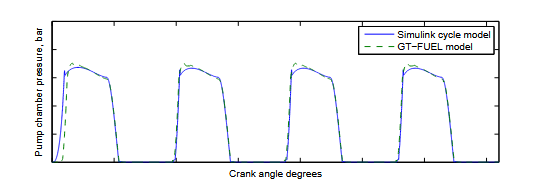 Figure 3.2. Simulated pump chamber pressure from the GT-FUEL model developed by Cummins [25] and the Simulink model developed within this thesis as described in section 2.6.3