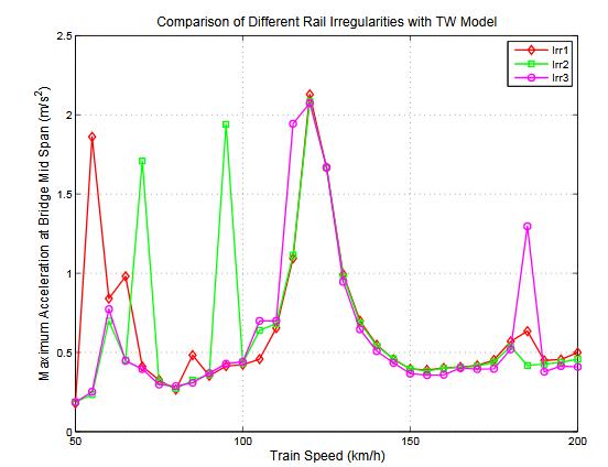 Figure 8.26: Maximum Acceleration at Bridge Midspan