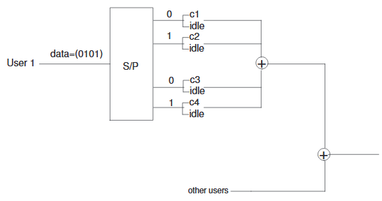 Figure 2.3. Example of ordinary parallel code. User 1 is assigned four codewords and sends the message (0,1,0,1)