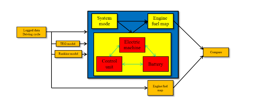 Figure 20. Block diagram of hybrid system, simulated in Simulink