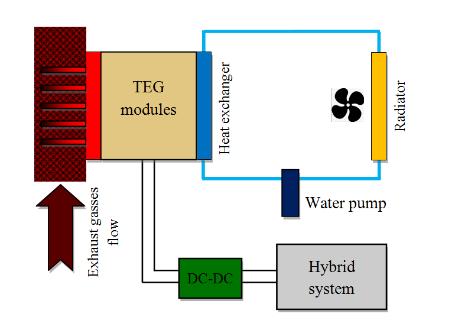 Figure 25. A TEG System