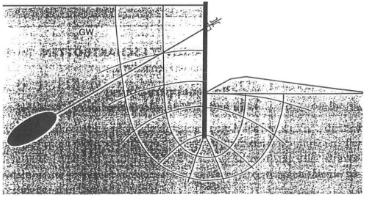 Figure 4-Failure mode, hydraulic ground failure