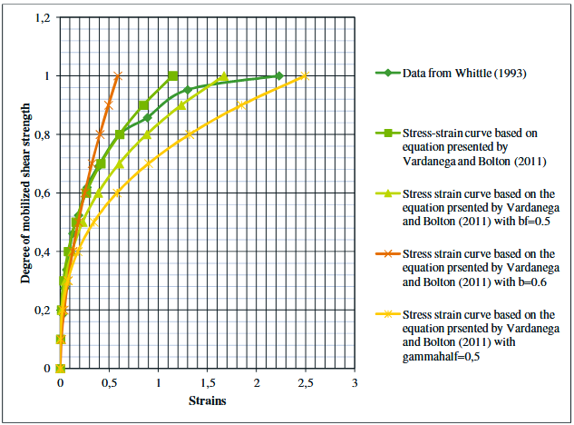Figure 41-Shows how the mobilized strength versus strains differs  depending on different input data.