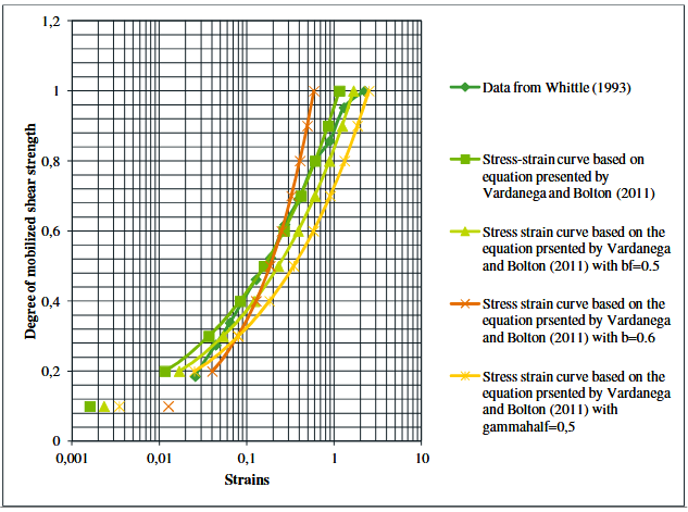 Figure 42-Shows the same curves as figure 22 but plotted on a log-sc ale
