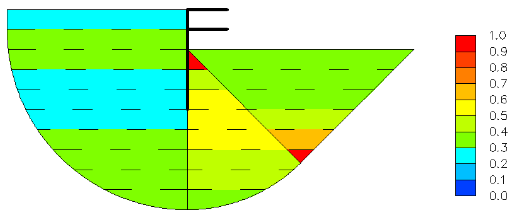 Figure 54- Average mobilized shear strength in each layer in each  zone
