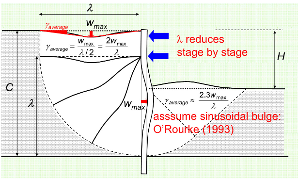 Figure 30-The average shear strain can be seen and compared with the w ay Atkinson (1993) showed shear strains for calculating internal work