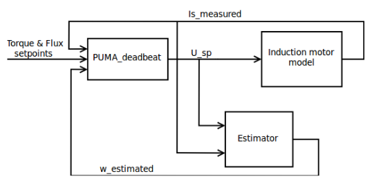 Figure 4.1: Schematic diagram of the simulation setup