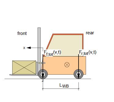 Figure 2.3: 2D model fork-lift truck