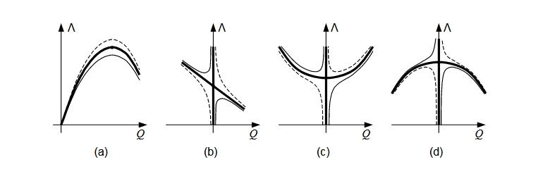 Figure 2.1 : Equilibrium paths of structures with fundamental types of critical points (thick lines) and paths of the disturbed systems (thin lines). (a) Limit point. (b) Asymmetric bifurcation. (c) Stable symmetric bifurcation. (d) Unstable symmetric bifurcation
