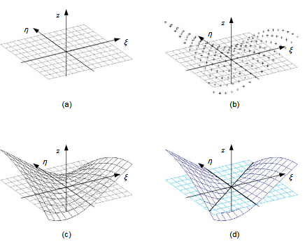 Figure 4.5 : Numerical approximation of compatibility paths. (a) A rectangular grid is created on the state variable plane. (b) The compatibility condition is evaluated at the discrete grid points. (c) An approximate (linear) function is fitted to the values. (d) Zero positions are calculated