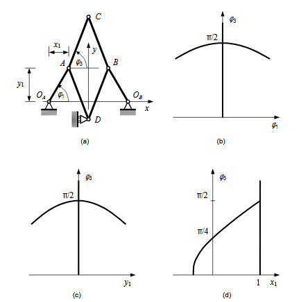 Figure 5.1 : A six-bar mechanism. (a) Basic structure. (b)-(d) Compatibility paths obtained using three different parameter sets