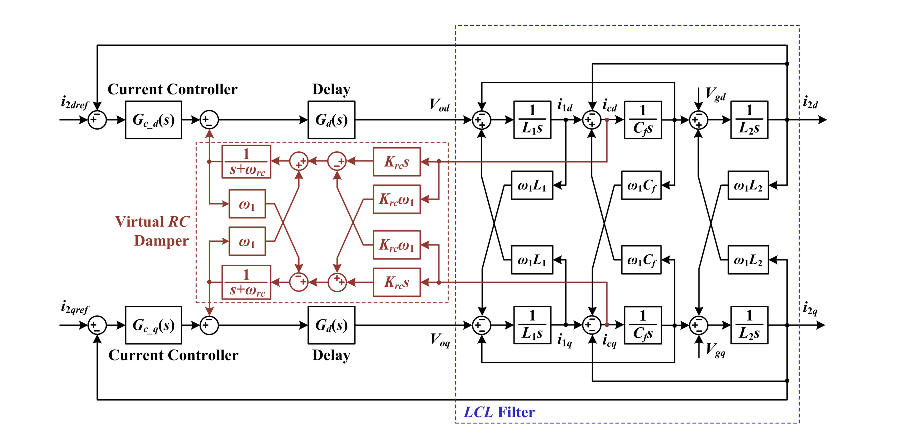 Fig. 11. Block diagram of proposed virtual RC damper in the synchronous frame